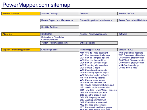 visual sitemap generator and web site mapping tool powermapper