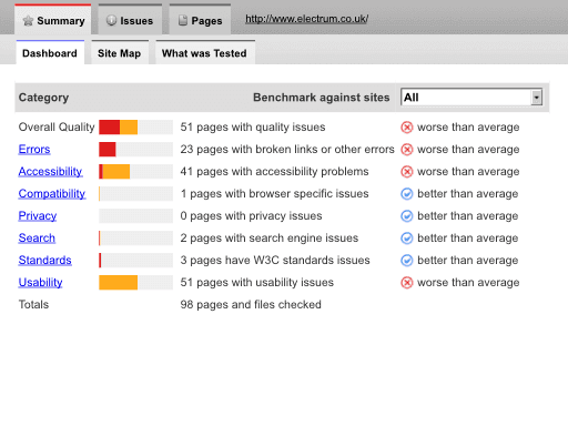 SortSite dashboard screenshot showing percentages of issues found